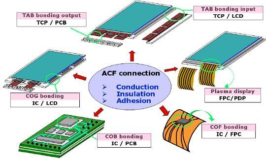 ACF Applications
