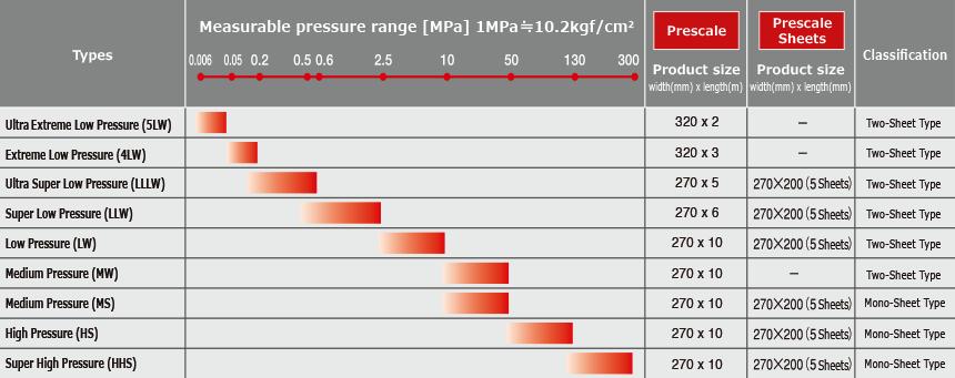 Fujifilm Prescale models
